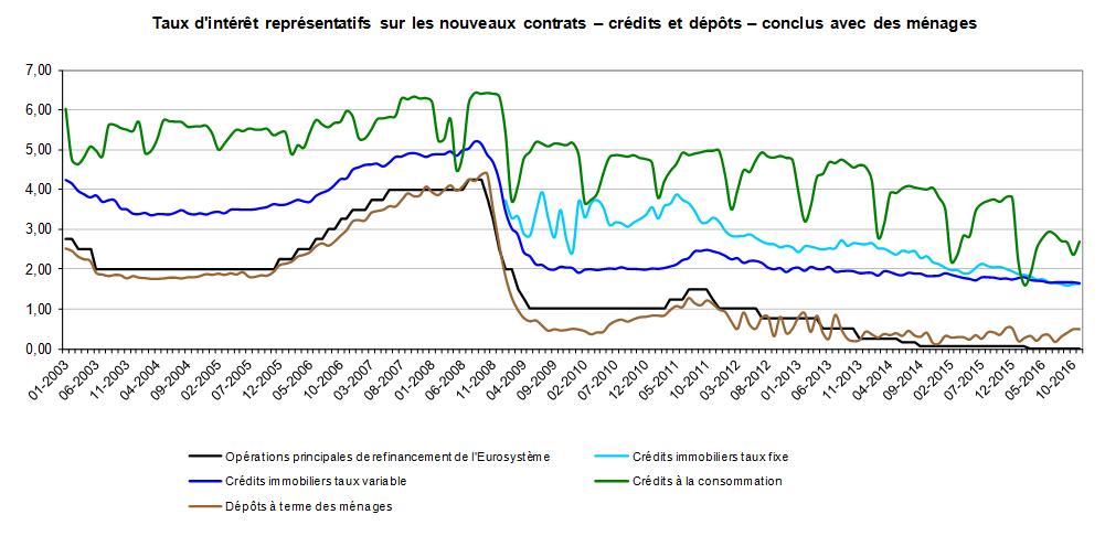 Banque Centrale Du Luxembourg Taux D Interet