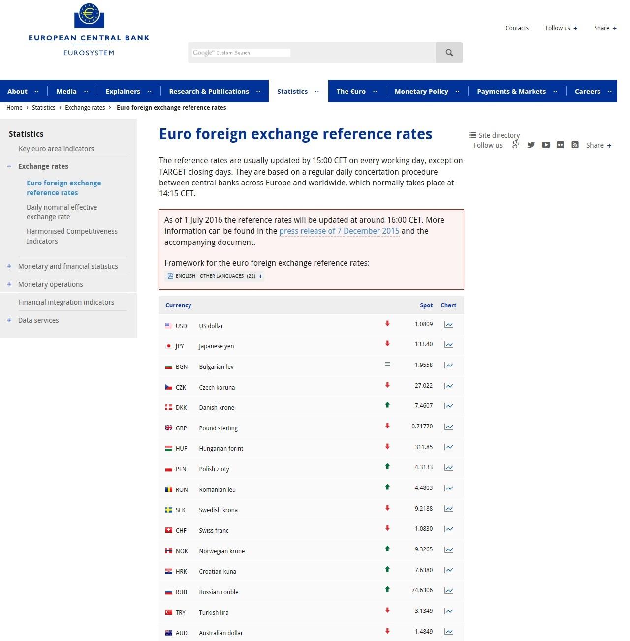 Banque Centrale Du Luxembourg Taux De Change De L Euro